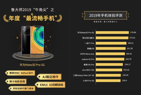 2019年鲁大师手机流畅榜:一加氢OS成为年度流畅UI冠军