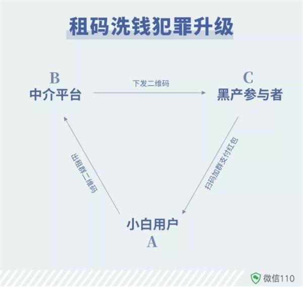 """微信诈骗手法又升级了""""出租收款码""""变成""""出租群二维码"""""""