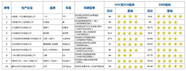 2019年C-AHI中国汽车健康指数测评报告发布:EMR测试结果总体良好