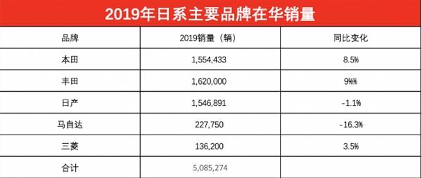 丰田国内销量达162万辆 超越日产成为日系车销量冠军