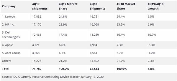 IDC公布2019年Q4顶级公司:全球传统PC出货量 市场份额 同比增长