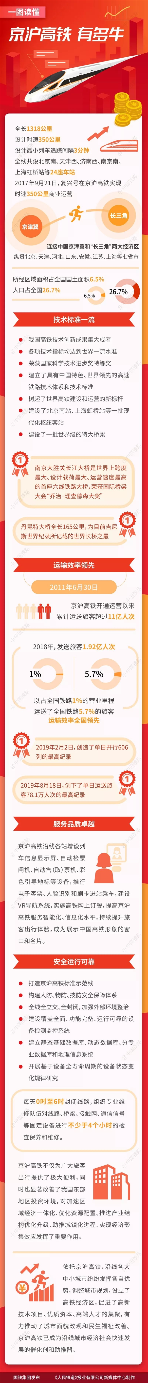 一图读懂:京沪高铁有多牛!开通至今运送旅客11亿人次