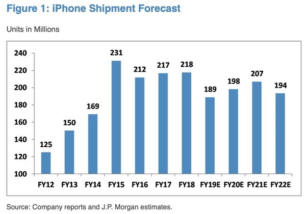 苹果与高通和解 以为iPhone 12重回高通的5G基带做铺垫
