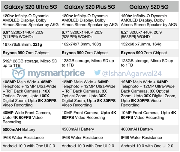 mysmartprice公开三星Galaxy S20系列详细规格:重点都在这里了