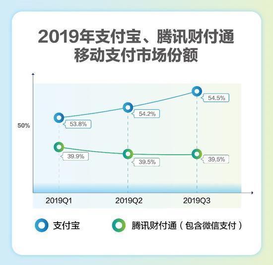 了解2019年支付宝和腾讯财付通移动支付市场份额