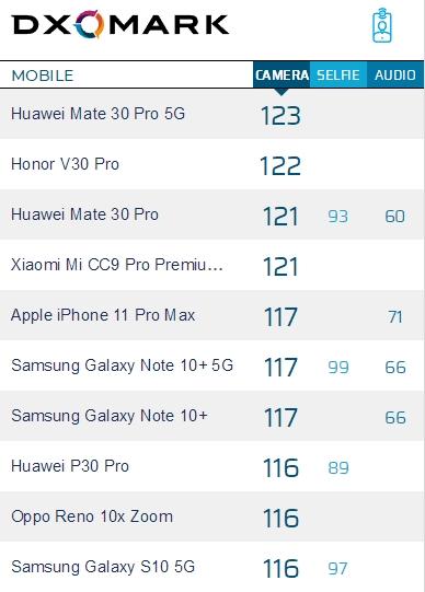 iPhone 11拍照评测成绩今日在DxOMark上公布:你觉得能打几分