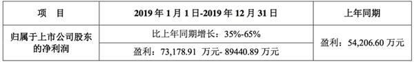 讯飞公布2019年度业绩报告:营收预计破100亿元