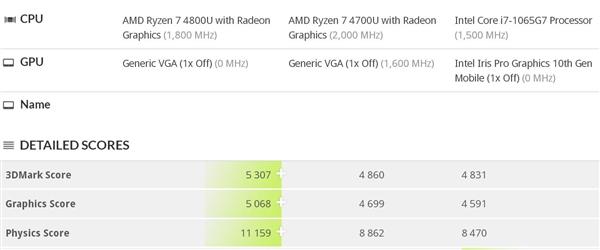 锐龙7 4800U处理器3DMark 11跑分曝光:总分为5307