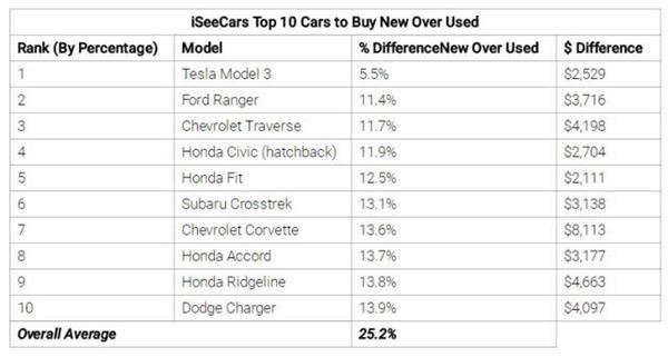 汽车研究公司:二手特斯拉Model 3价格只比原价低5.5%