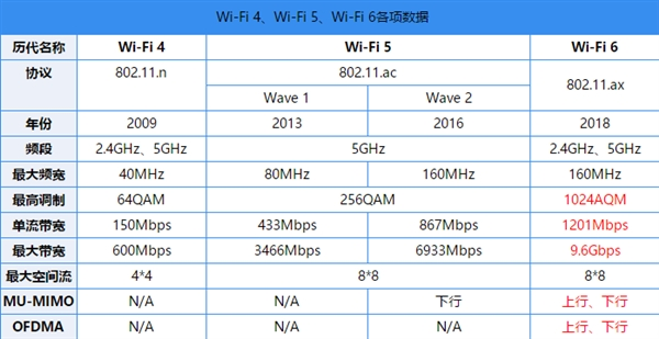"""手机厂商最新一轮""""鼓吹"""" Wi-Fi 6有什么特别的地方?"""