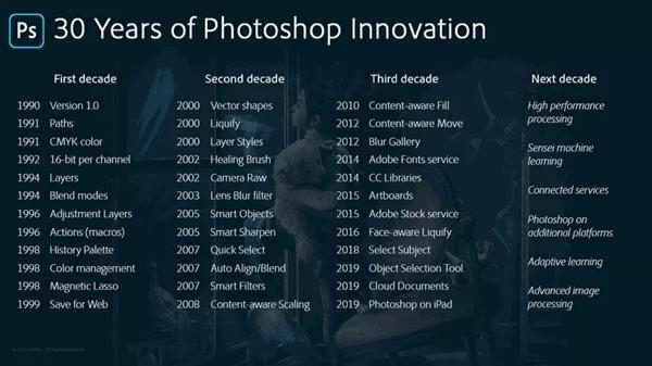造福全球数千万设计师的软件:PS将迎来它的30岁