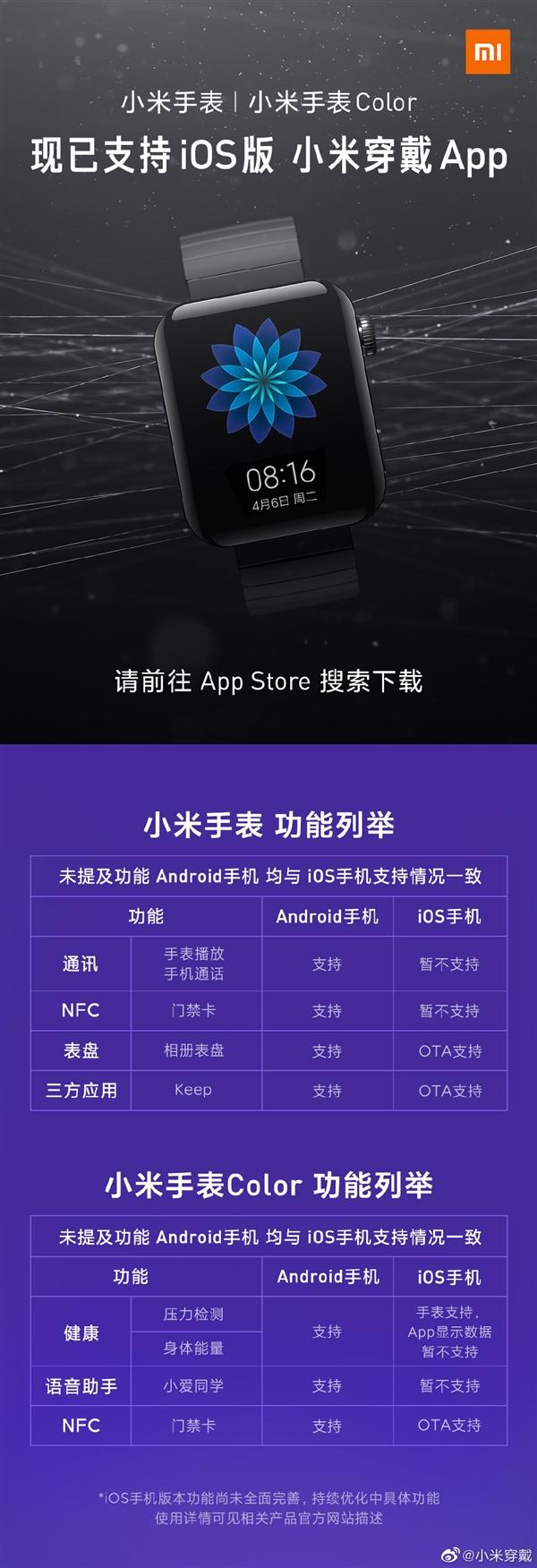 小米官宣:穿戴APP iOS版已经正式上线 支持小米手表、Color