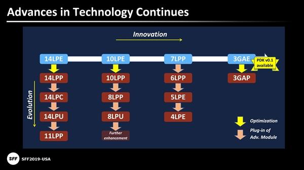 三星韩国工厂开始量产EUV极紫外光刻工艺 将在内地陆续出货