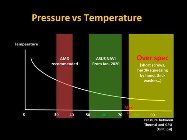 华硕ROG显卡爆散热出现问题 AMD成功甩锅
