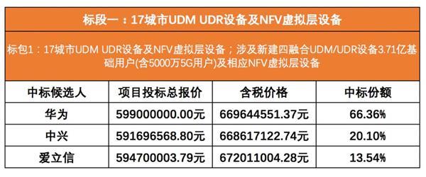 中国移动公布5G SA核心网集采候选:华为远超中兴、爱立信