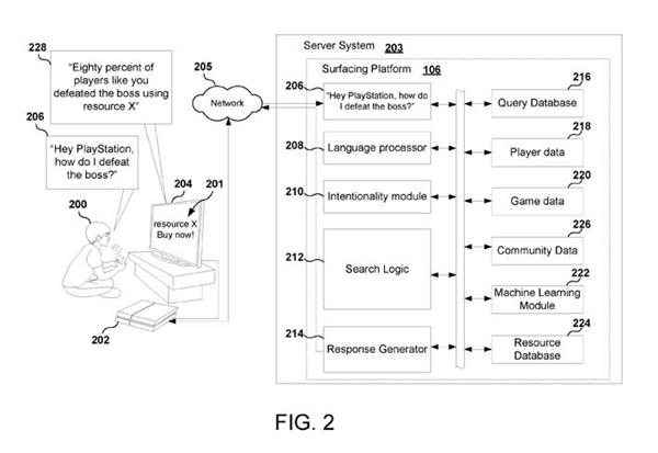 索尼新专利将有望加入PS5:AI助手智能在线通关教学
