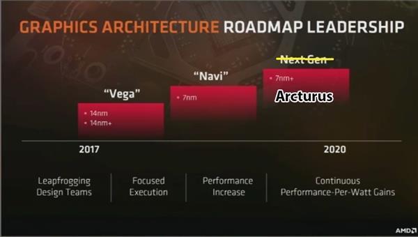 NVIDIA怪兽级核心:拥有7680个CUDA核心