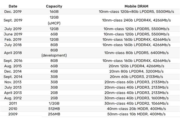 三星已正式开始量产16GB容量LPDDR5内存:速率可达5500Mbps
