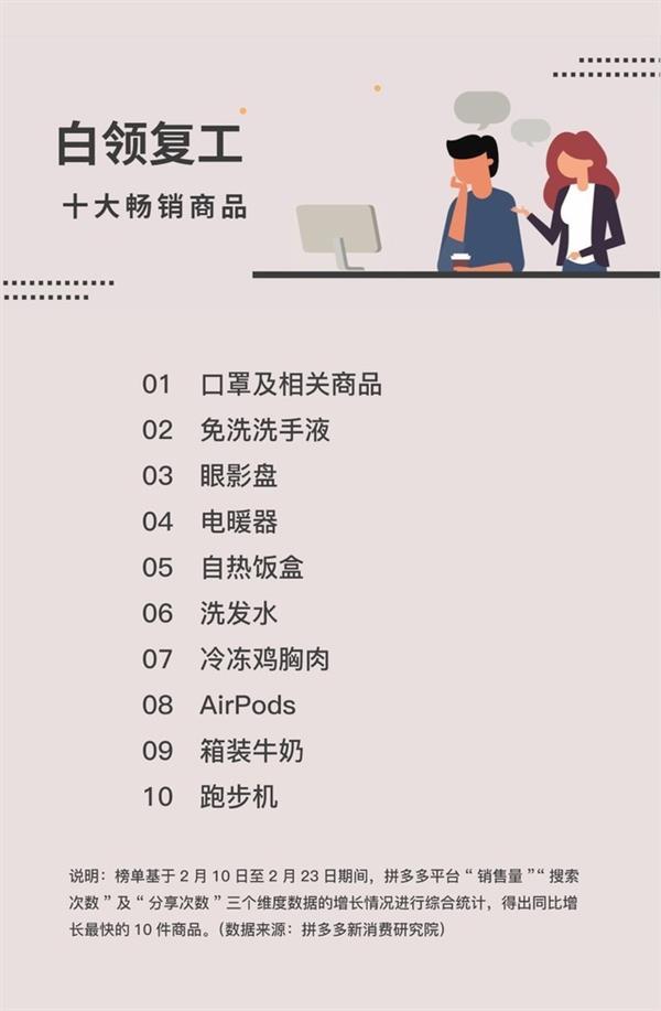 复工期间十大热销产品榜:平台补贴史上最低价AirPods畅销