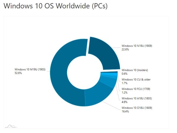 Windows 10 v1909推出后市场份额猛增:占比52.6%