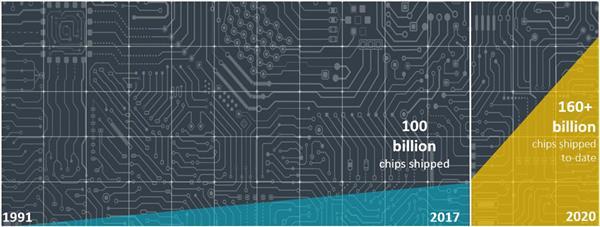 ARM在过去26年中出货芯片首次超过1000亿 现如今3年卖出600多亿ARM芯片
