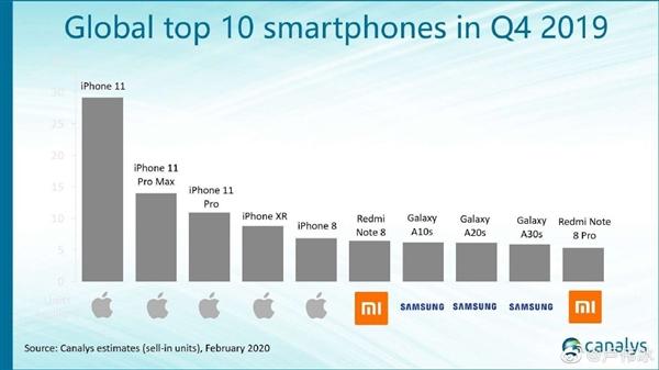 小米中国唯一入榜机型产商 :Redmi Note 7系列7个月销量突破2000万台