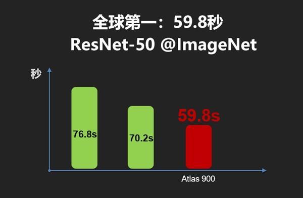 华为使用自研7nm昇腾910处理器研发Atlas 900 AI集群 获GLOMO技术奖