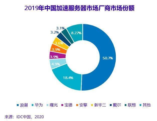IDC预测:2024年中国GPU服务器市场规模将达到64亿美元。