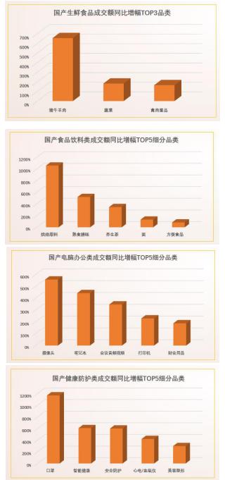 572个品牌前4个月在京东下单金额过亿!2020第一季度中国品牌增速明显