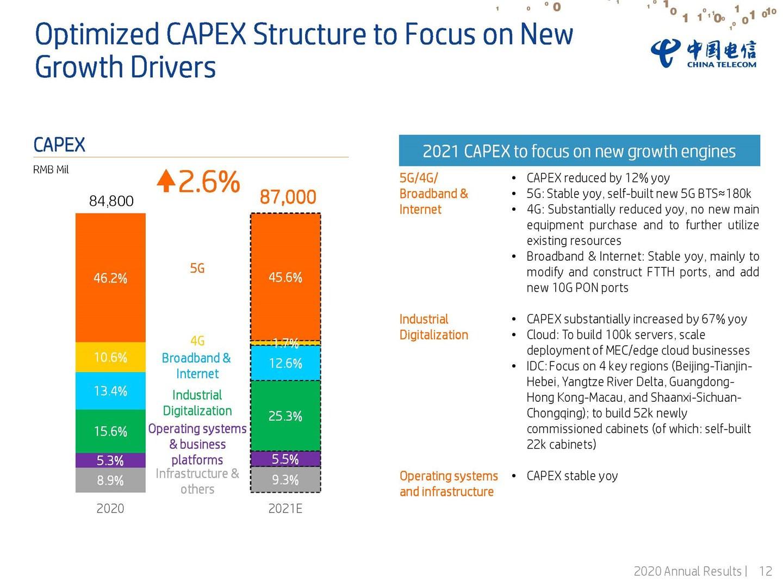 中国电信今年资本开支 870 亿元  5G 投入保持稳定