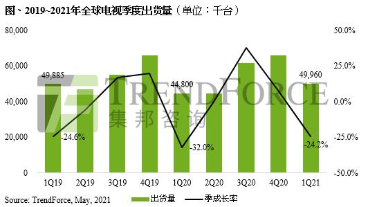 2021 年第一季全球 GPU 出货量同比增长 38.78%