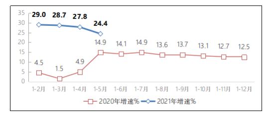 前5月我国规模以上互联网企业收入同比增 24.4%