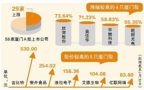 沪深两市共58家厦门A股上市公司 股价表现如何?