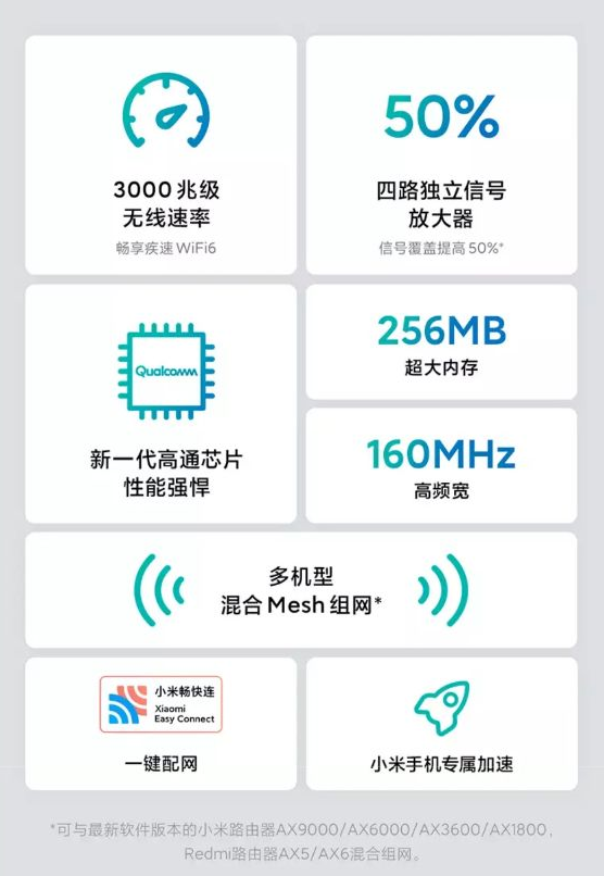Redmi路由器AX3000开启预约   配备四路独立信号放大器