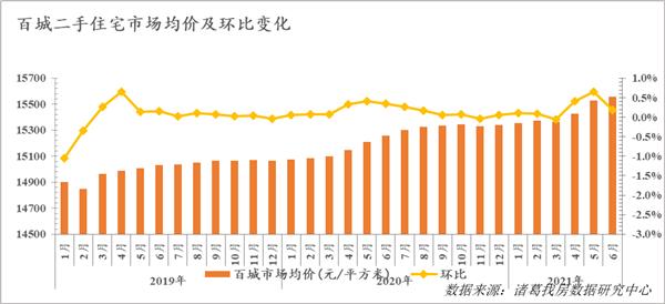100个重点城市二手住宅市场均价环比上涨0.19%