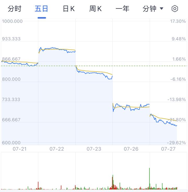 哔哩哔哩港股跌幅扩大至10%  市值跌至2510亿港元