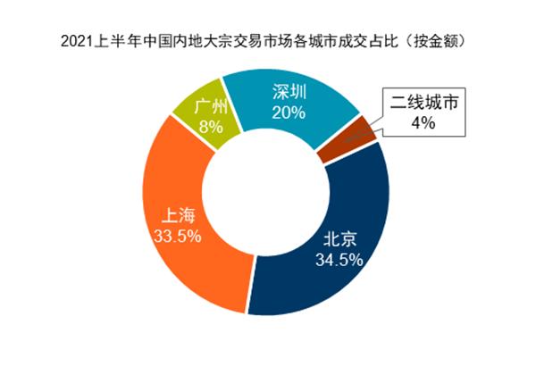 上半年北京成交23宗房产交易 总成交金额为303亿元