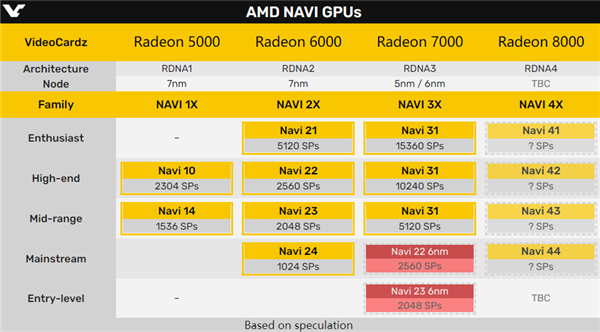 爆料!RDNA3架构家族的RX 7000系列将有三个核心